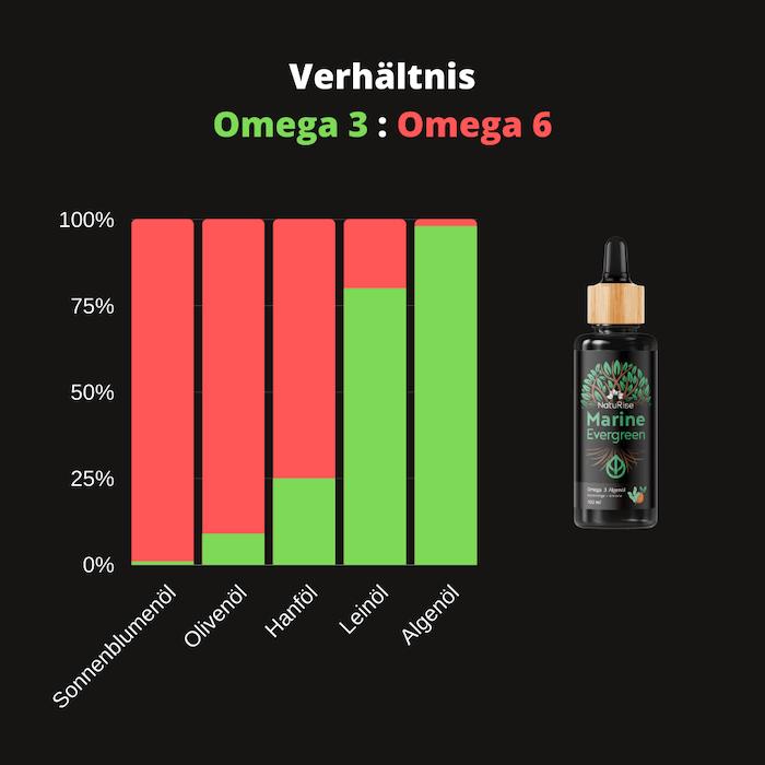 Verhältnis Omega 3 zu Omega 6 Algenöl