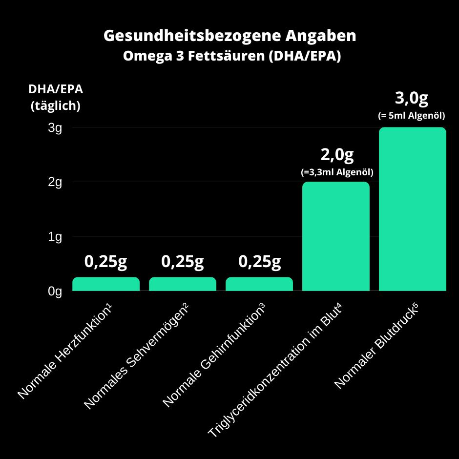 Angaben von Omega 3 Fettsäuren DHA EPA