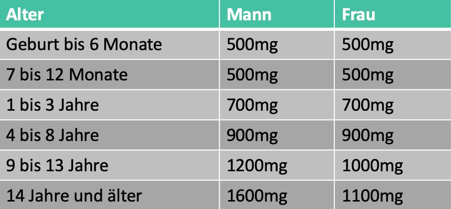 Dosierung von Omega 3 und Omega 6